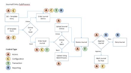 Segregation of duties (SOD) controls visualization