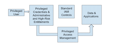 Privileged users go around the traditional IAM controls as they access cloud environments