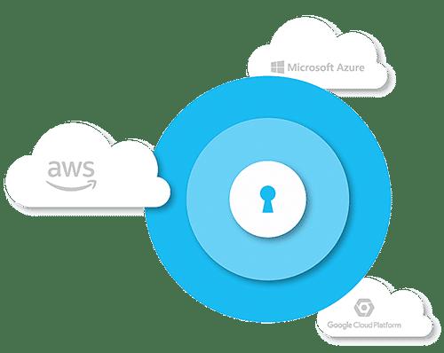 Security policies image for Saviynt and Microsoft AWS