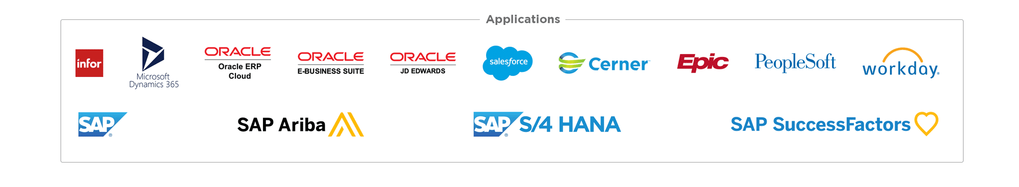 Application Access Governance integration partners.