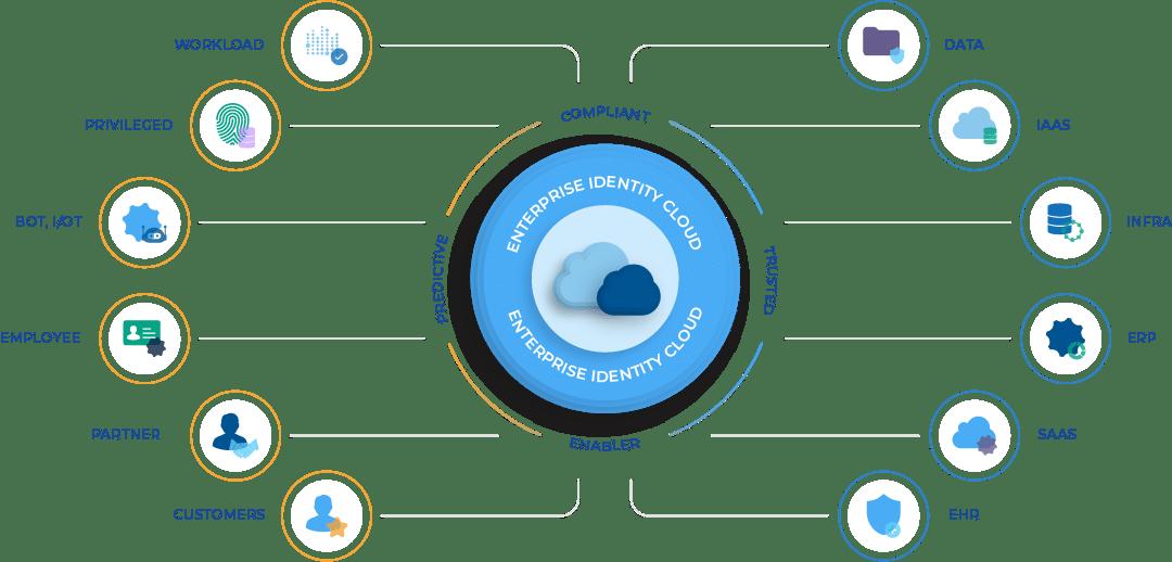 Enterprise_Identity_Cloud_Mindmap-1080-1b