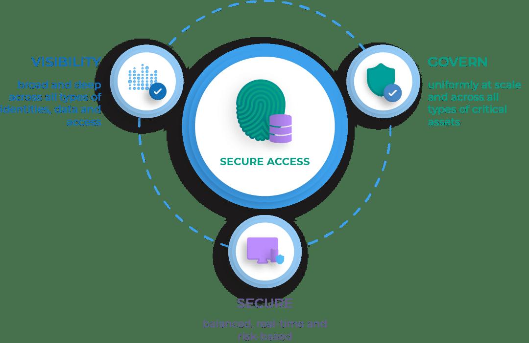 Secure_Access_Diagram-1080-1b